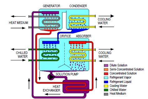 Water Chiller Water Chiller Refrigeration Cycle