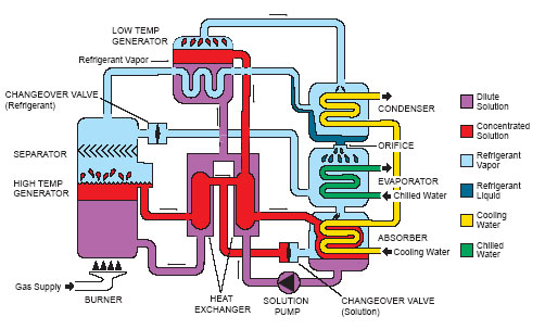 Water Chiller Working Principle Of Water Chiller